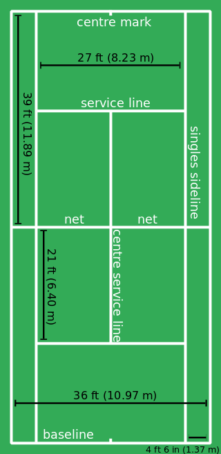 Tennis Court Standard Dimensions Measurements And Net