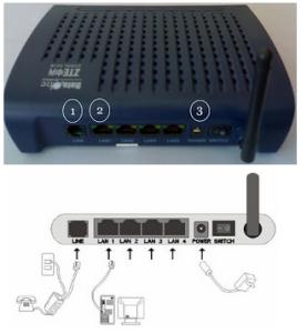 configure bsnl zte modem