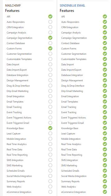 feature comparison of mailchimp and sendinblue